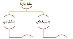 صورة الفرق بين الواجب والفرض , كيف تفرق بين الفرض والواجب