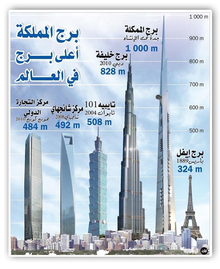 ارتفاع برج المملكة مواصفات برج المملكه من الداخل والخارج