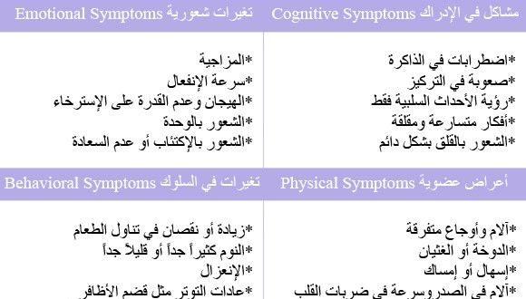 صور اعراض الحاله النفسيه وعلاجها , متى تعرف الشخص انه مريض نفسي وما الاساليب التي تتبع لعلاجه